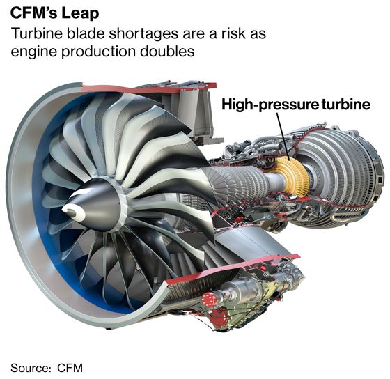 A Bottleneck Over an Engine Part Turns Jets Into 'Gliders'