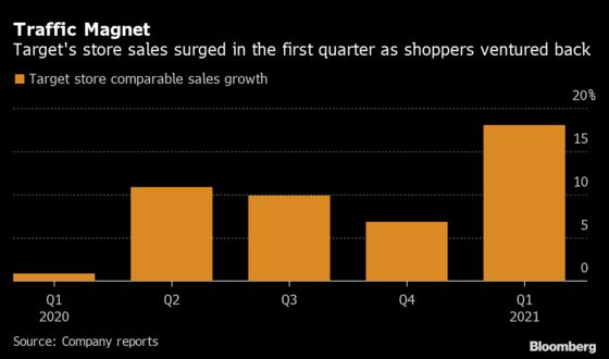 Target Expects a More Profitable 2021 After Its Sales Soar