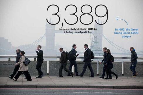 London Leads the EU in Car Pollution; Diesel Fuel Blamed