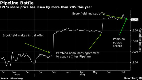 Brookfield Wins Inter Pipeline Backing for $6.8 Billion Deal