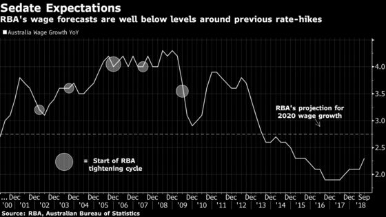 Clues in RBA Tightening Cycles Signal Rates Could Hold Past 2020