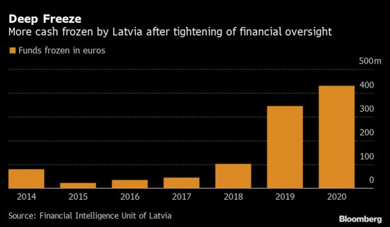 Dirty Money Flows Continuing Over New Channels, Latvia Says