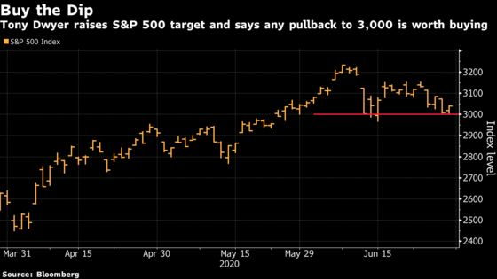 Canaccord's Dwyer Says Buy the Dip, Boosting S&P 500 Forecast