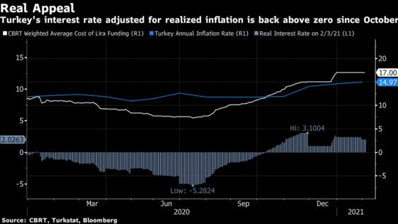 Turkish Inflation Pressures Central Bank to Keep Policy Tight