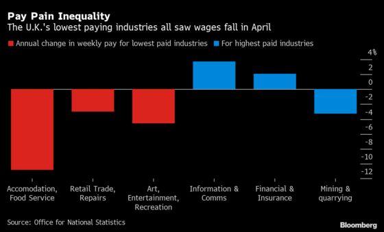 Lowest Paid Workers Bear Brunt of U.K.'s Lockdown Wage Hit