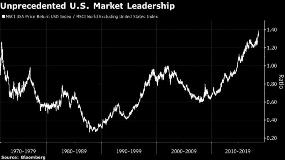 World-Beating U.S. Stocks Show No Sign of Falling Back to the Pack