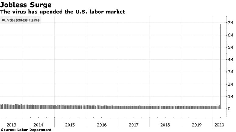 The virus has upended the U.S. labor market