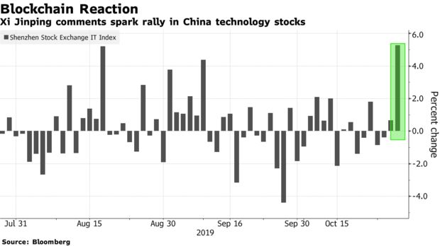 Xi Jinping comments spark rally in China technology stocks