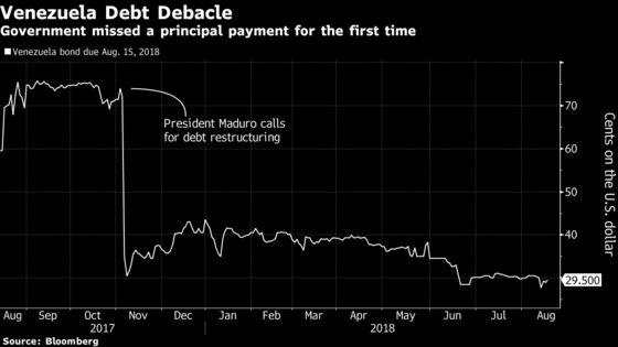 Venezuela Debt Wreck Marks New Milestone as $6.1 Billion Unpaid