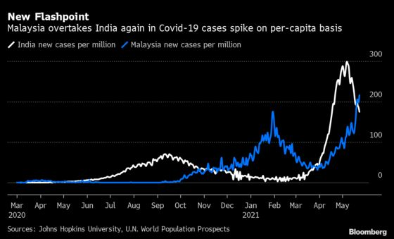 Malaysia Covid Spike May Spark 'Vertical Surge,' Health Director-GeneralSays