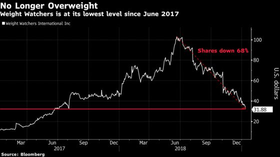 Weight Watchers Sinks as JPMorgan Sees Few Dieters in 2019