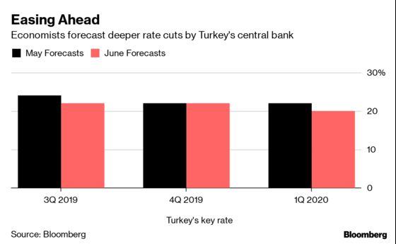 Turkey Hooked on Stimulus as Budget Deficits Seen Stuck Over 3%