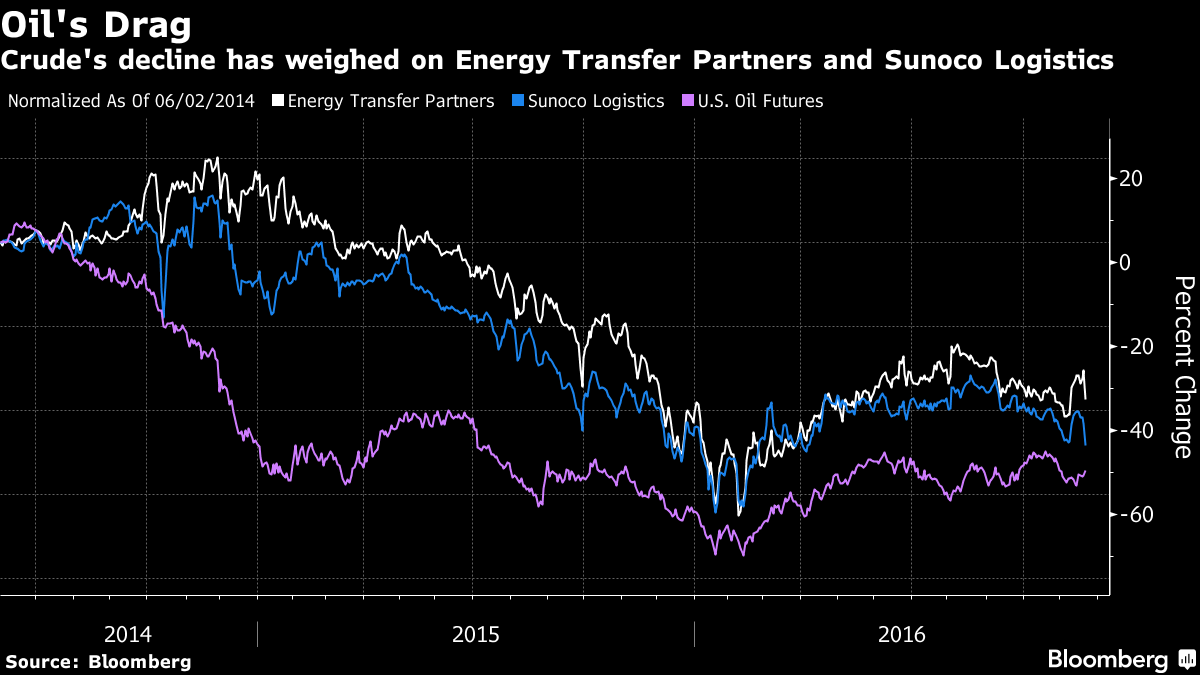 Sunoco Logistics Inks Deal to Buy Energy Transfer for $21B