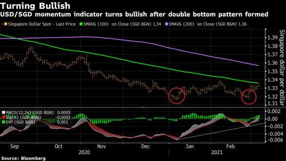 Singapore Dollar's Fortunes Darken as Buy Momentum Set to Wane