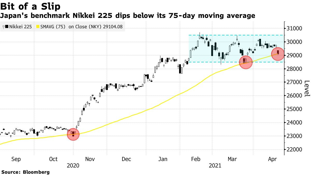 Japan's benchmark Nikkei 225 dips below its 75-day moving average
