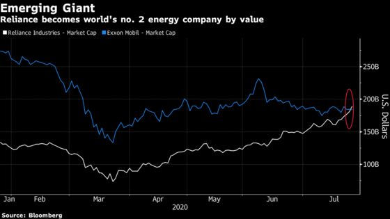 Reliance Overtakes Exxon to Become World's No. 2 Energy Firm