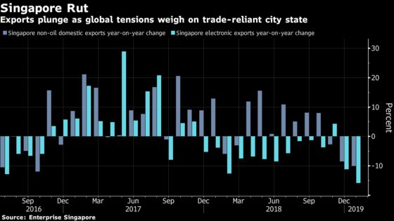 Singapore Exports Sink Under Growing Weight of Trade War