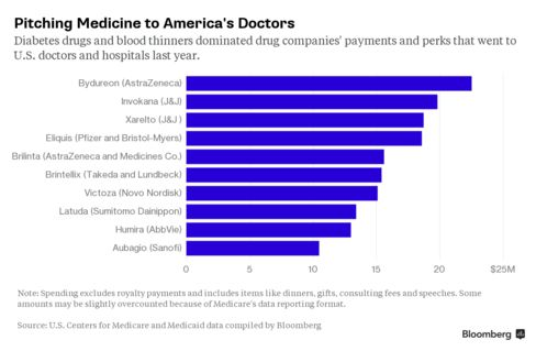 Pitching Medicine to America's Doctors