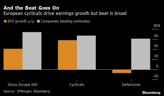 Europe's Powerful Earnings Fail to Move The Needle for Investors