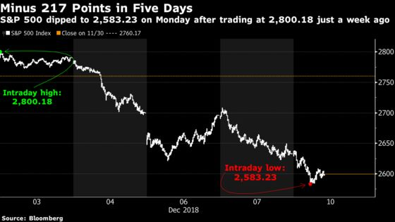 Day After Day of Stock Pain Is Starting to Rival February's Plunge