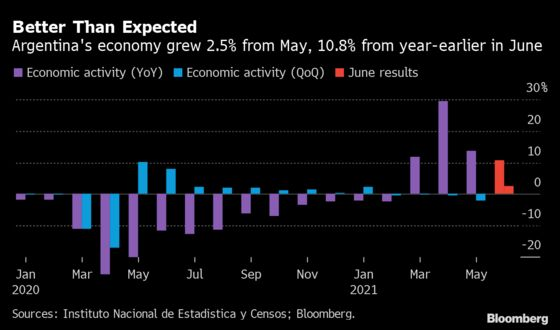 Argentine Economy Rebounded More Than Expected in Reopening