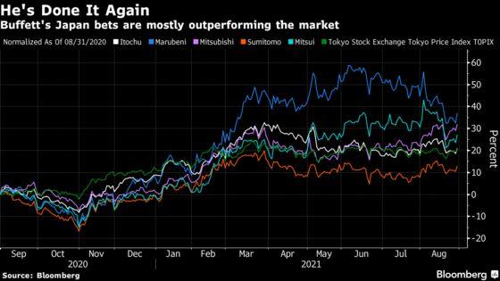 Warren Buffett's $2 Billion Japan Gain Yet to Lure Followers a Year On