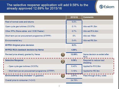 Eskom Price Application Breakdown