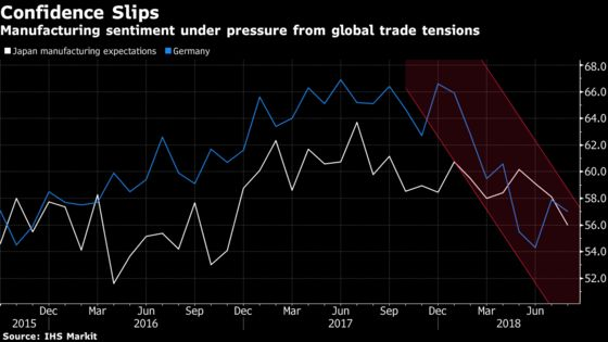 Global Trade's 'New Normal' Is Denting Manufacturers' Confidence