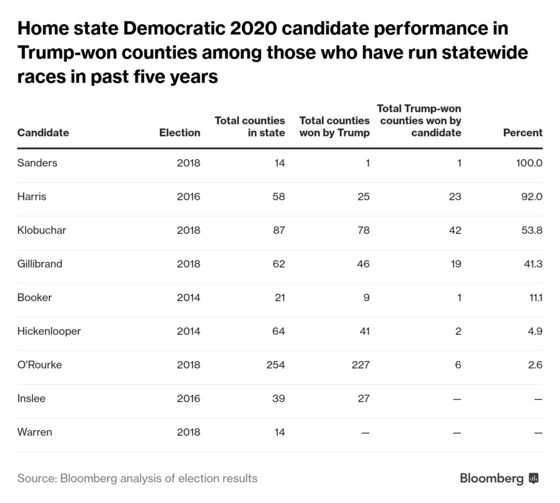 Most 2020 Democrats Have Had Little Success in Trump Country