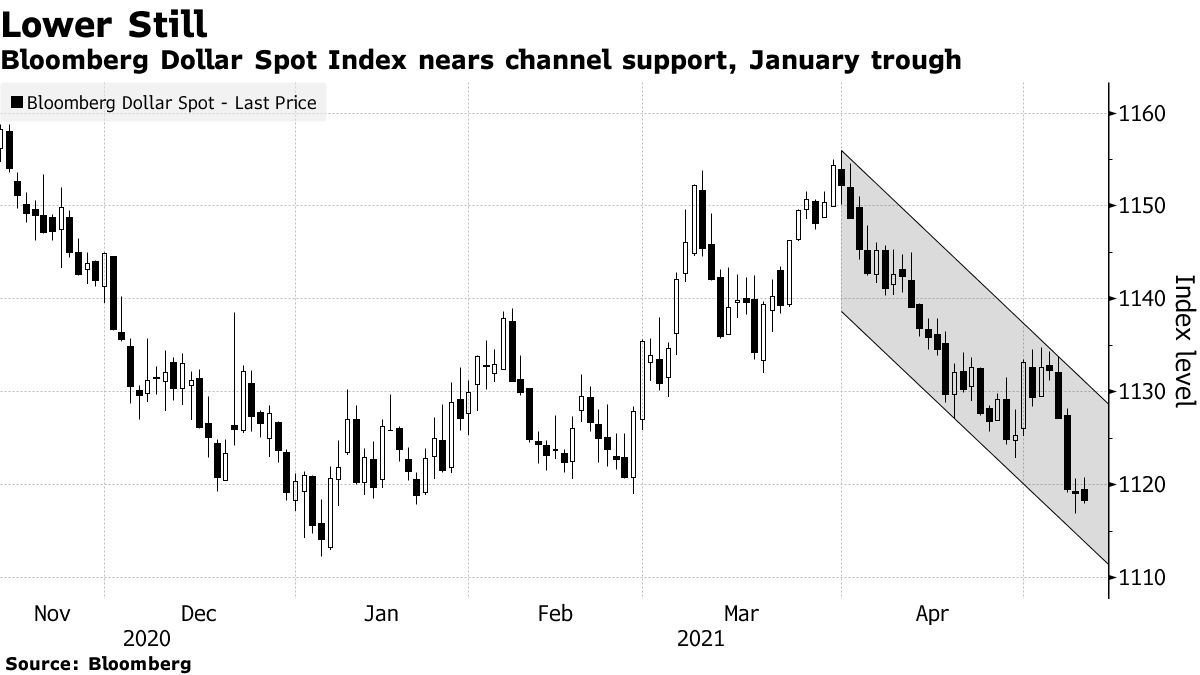 Bloomberg Dollar Spot Index nears channel support, January trough