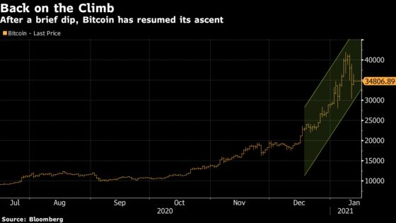 Bitcoin Rebounds While Leaving Everyone in Dark on True Worth