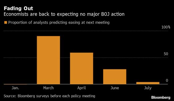 BOJ to Stand Pat With Economic Outlook in Focus