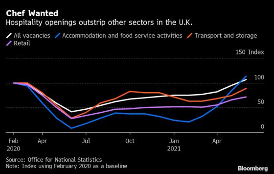 Restaurants Boost Menu Prices as London Returns to 'Normal'