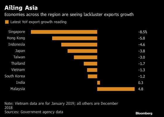 China's Economic Woes Have Further to Spread Across Asia