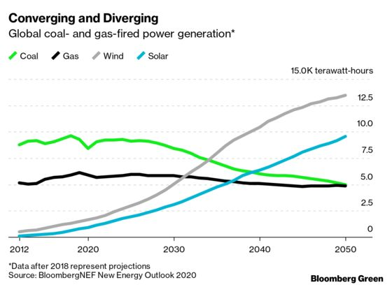 Another Year, Another Dismal Prognosis for Coal