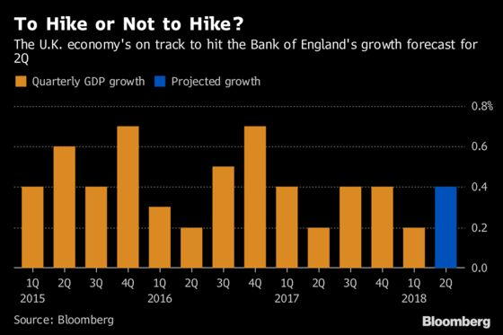 Why the Bank of England Will Probably Raise Rates, and Why It Might Not
