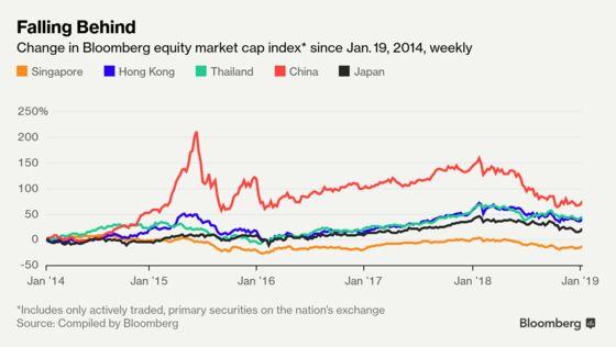 The Incredible Shrinking Singapore Stock Market