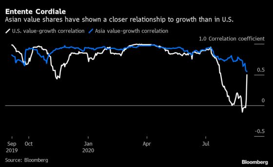 Pivot to Value Stocks in Asia May Fail to Match U.S.