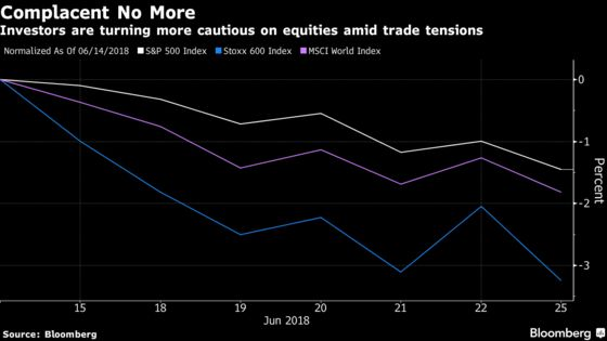 Investors Cut Equities with Trade Complacency Giving Way to Anxiety