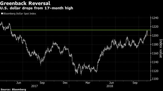 Dollar Hits a Wall at 17-Month High, With Worst Day Since July
