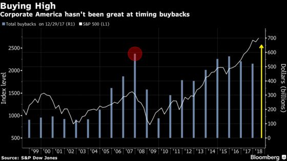 `Buy the Dip' Has Apple and Biogen Stocking Up, Goldman Says