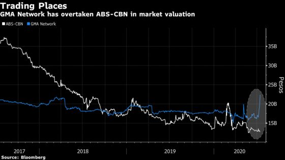 The Shutdown of a Major Philippine Broadcaster Boosts a Rival's Stock