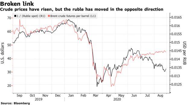 Цены на нефть выросли, но рубль двинулся в обратном направлении