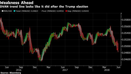 Mexican Peso Indicator Shows Weakness Ahead as Election Looms