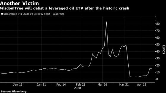 A Leveraged Oil Product Shutters In Wake of Historic Crash