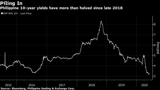 Mega Rally in Philippine Bonds Has Room to Run Along With Peso