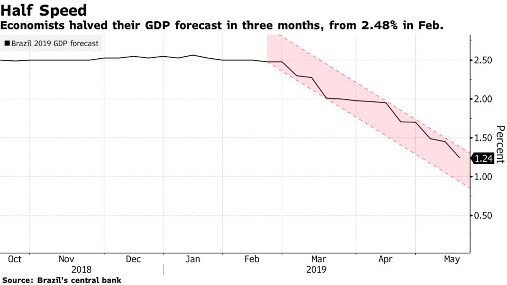 Brazil Economy to Flop for Third Year as Growth Forecast Cut