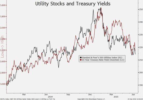 Utility stocks and Treasury yields