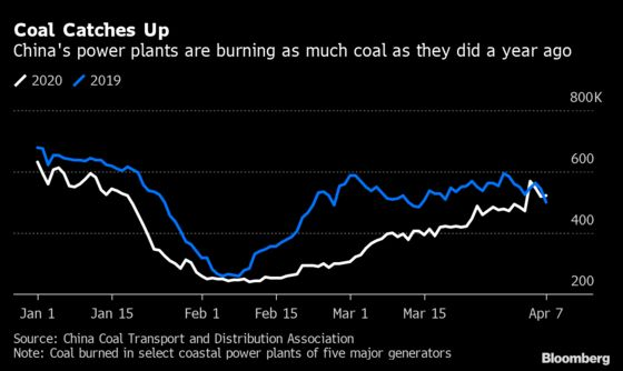 The State of Chinese Commodities Shows Recovery Taking Hold