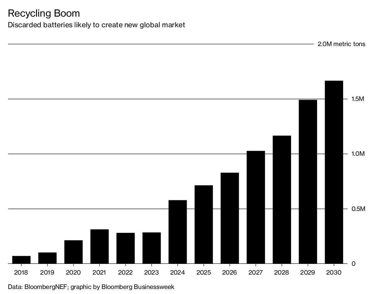 bloomberg.com - Richard Stubbe - A World of Worn Out EV Batteries
